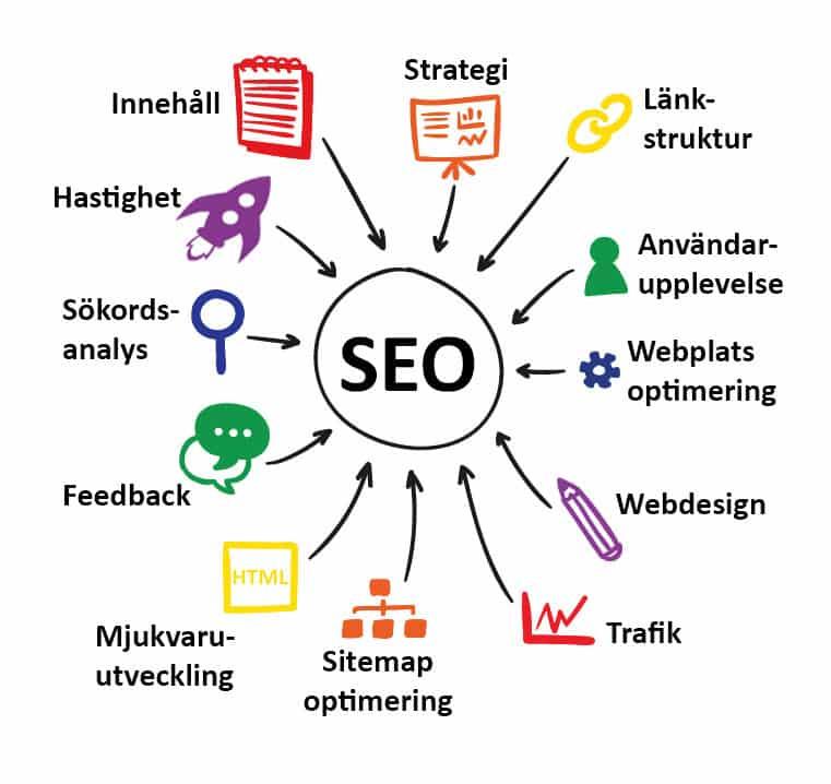 seo-optimering-sokoptimering-sokordsanalys-anvandarupplevelse-strategi-hastighet-sitemap-optimering-trafik-webdesign-webbplats-optimering-lankstruktur